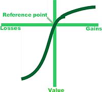 Risultati immagini per prospect theory