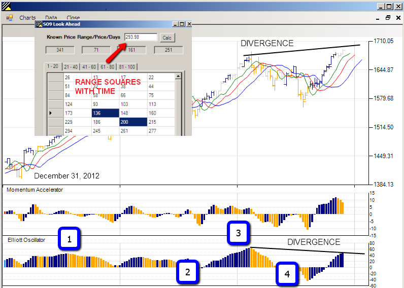 Trading system sp500