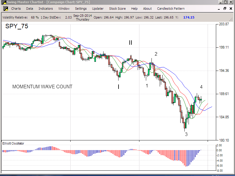 SPY Down Wave Not Done Yet