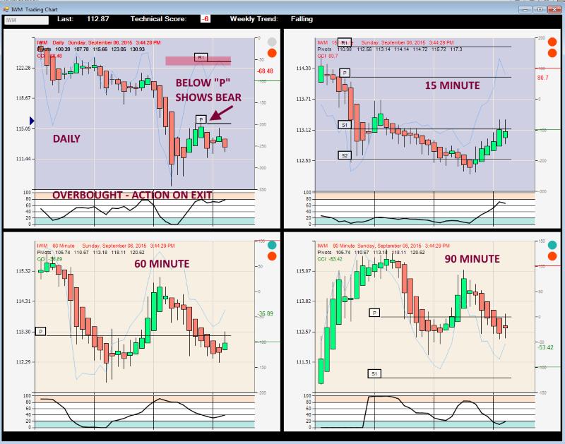 Trading iwm options
