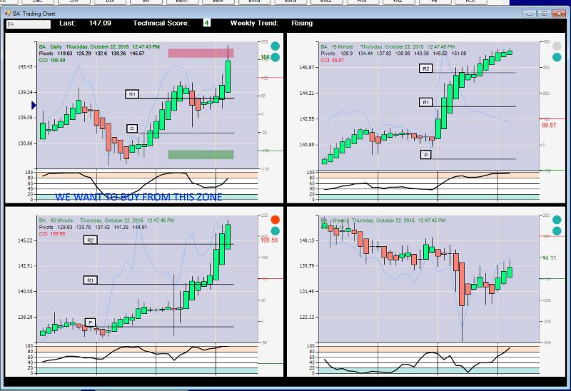 Ba stock options