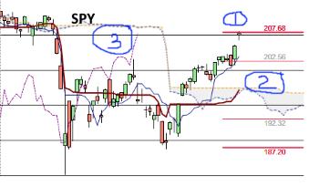 Monday Stock Index Review – SPY, QQQ, IWM
