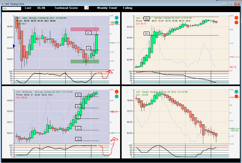 Xle stock options