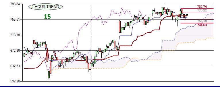 Five Stocks Powering QQQ