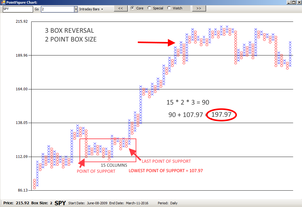 Projecting Swing End Price With Point & Figure Charts