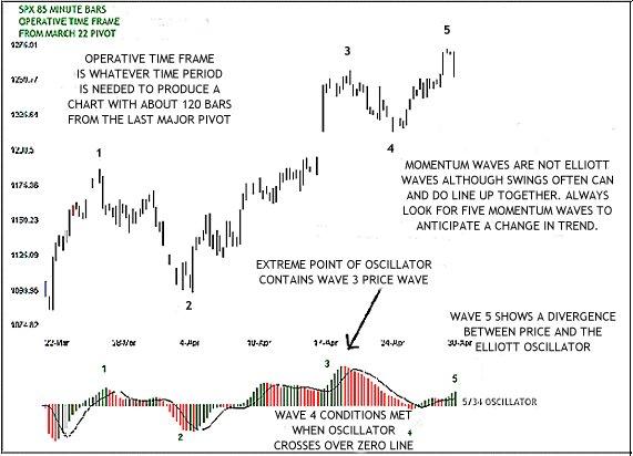elliott wave oscillator indicatore trading forex